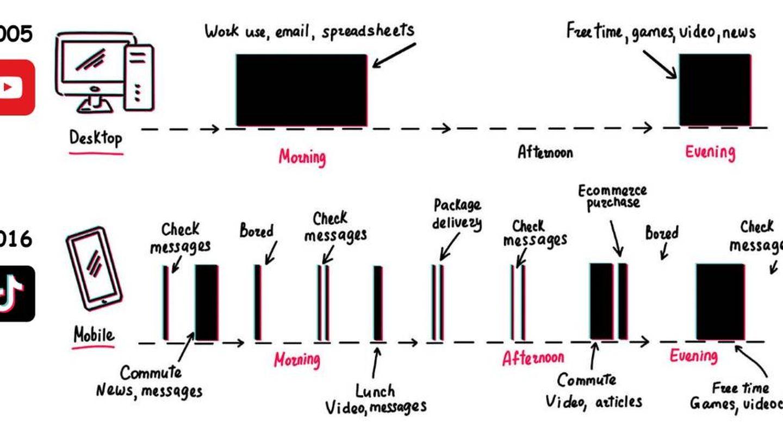 Uno de los gráficos añadidos en el libro de Matthew Brennan para explicar el éxito de TikTok.