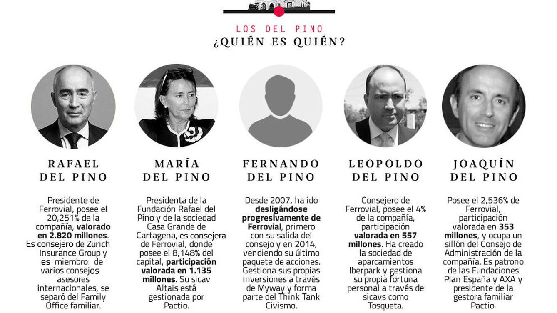 Quién es quién en el clan Del Pino tras el divorcio amistoso de los hermanos