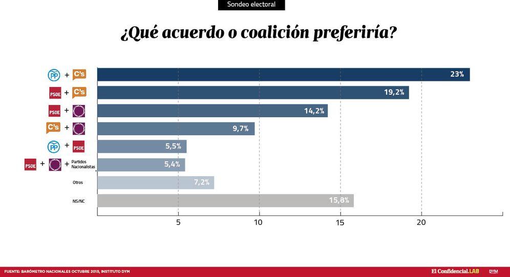Foto: Encuesta de DYM para El Confidencial.