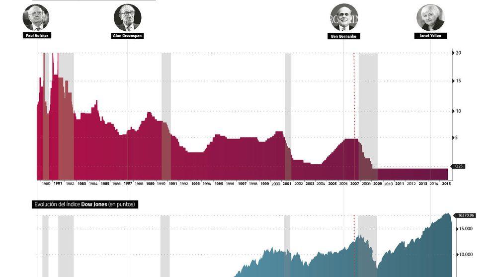 La gran burbuja americana: la Fed ha pasado de retirar el ponche... a servirlo