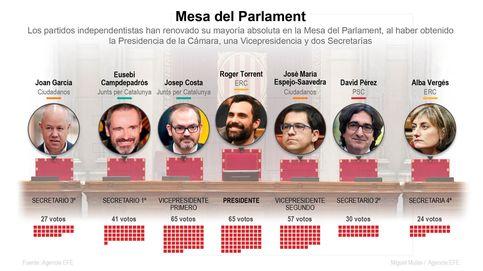 Mesa del Parlament