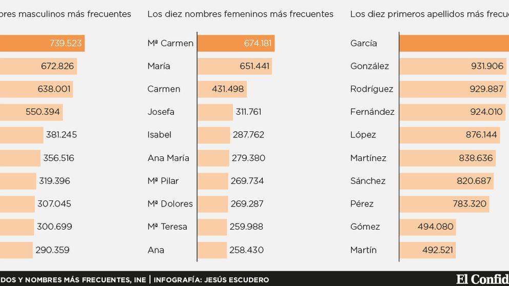 Antonio, Mª del Carmen y García, los nombres propios más comunes