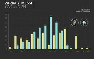 Messi, el mito que no quiso esperar a viejo para superar a Telmo Zarra