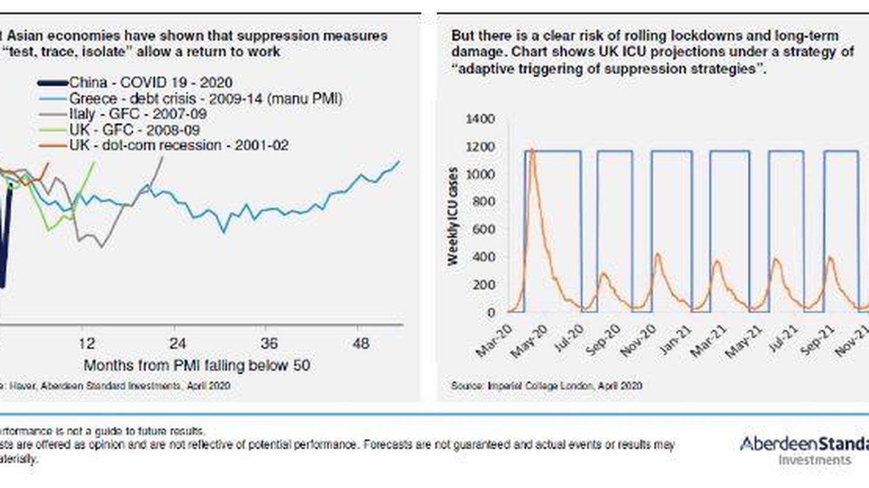 A la izquierda, meses de caída del PMI en crisis anteriores. A la derecha, estado de las UCI en Reino Unido. (Fuente: Aberdeen Standard)