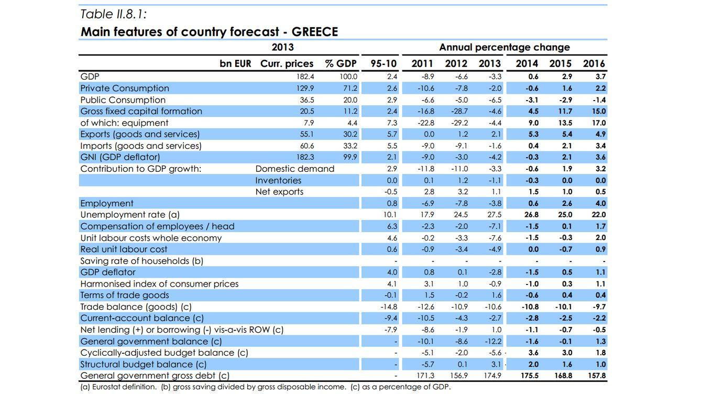 Foto: Algunos mitos (verdaderamente falsos) sobre la economía griega
