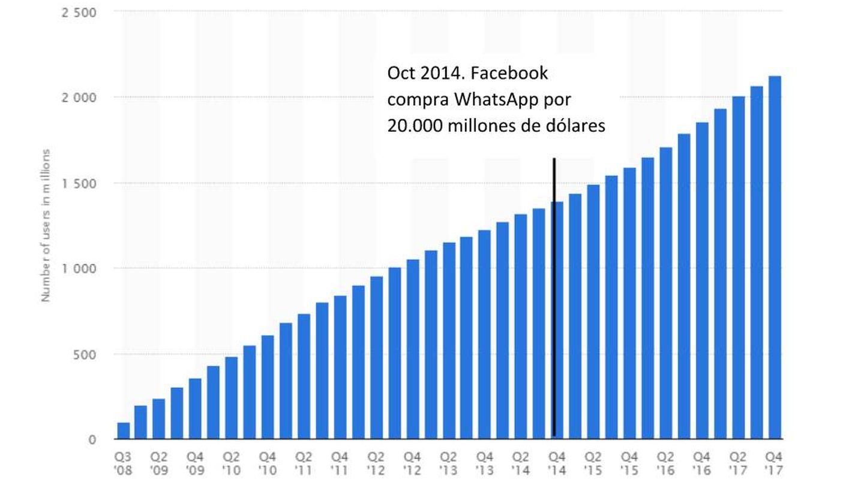 Evolución del número de usuarios de Facebook. (statista)
