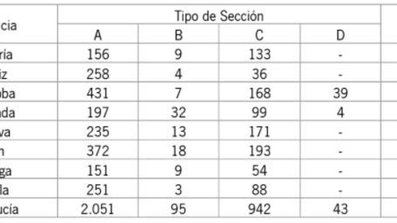 Listado de minas andaluzas. (Junta de Andalucía)