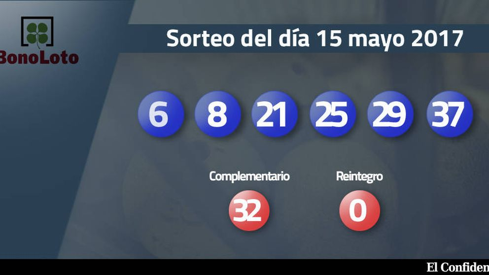 Combinación ganadora de la Bonoloto del 15 mayo: números 6, 8, 21, 25, 29, 37
