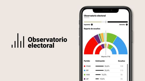 PP y Vox consolidan su ventaja y se quedan a dos escaños de la mayoría absoluta