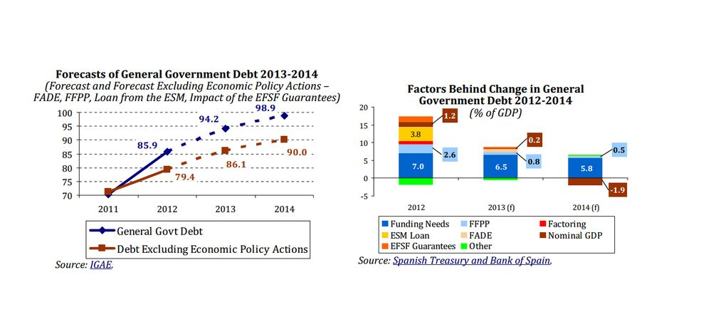 El Gobierno inyecta 100.000 millones a la economía para financiar la recuperación