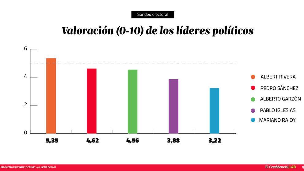 Rivera, el único político que aprueba, y Rajoy, el líder peor valorado