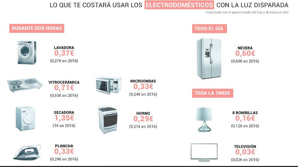 Lavadora, vitro, radiador... lo que te costará utilizarlos con el precio de la luz
