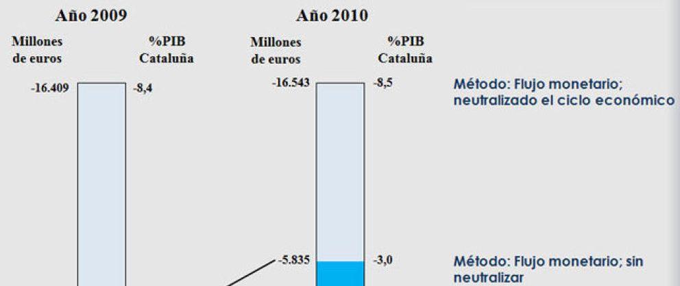 Un informe desmonta que Cataluña sufra déficit fiscal con el Estado