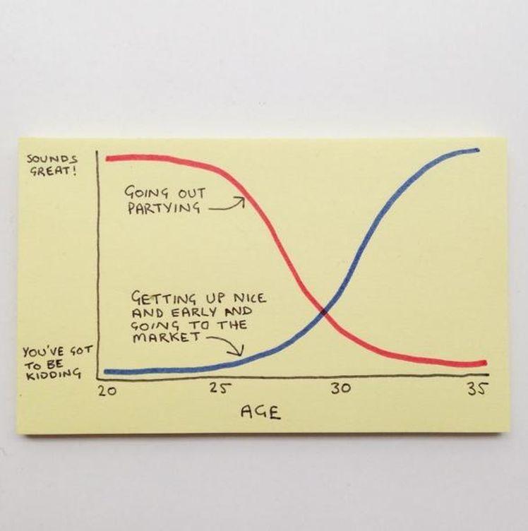 Foto: La crisis de los 30, en un gráfico. (@instachaaz)
