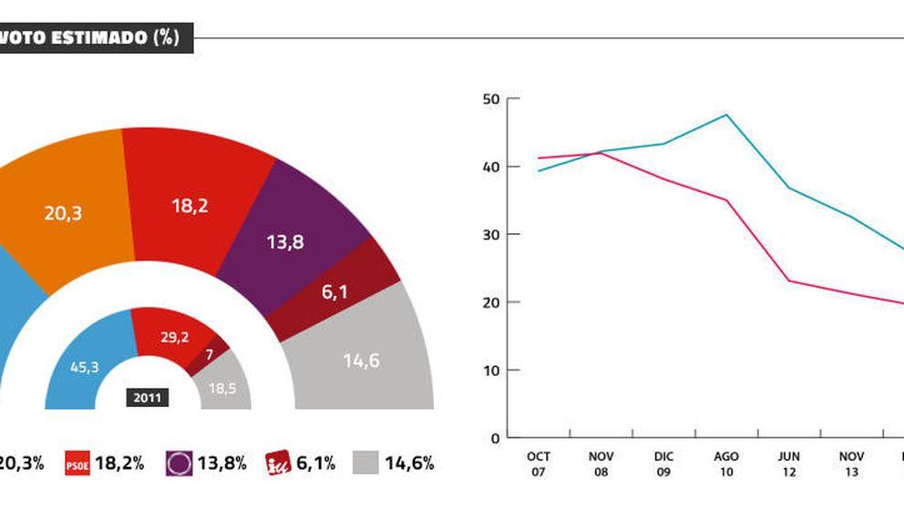 El PP (27%) ganaría las elecciones, C's ya es segundo (20,3%) y Podemos se cae