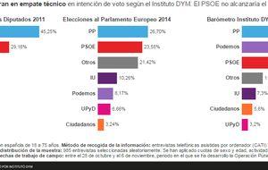 La Operación Púnica y el CIS impulsan a Podemos hasta empatar con el PP