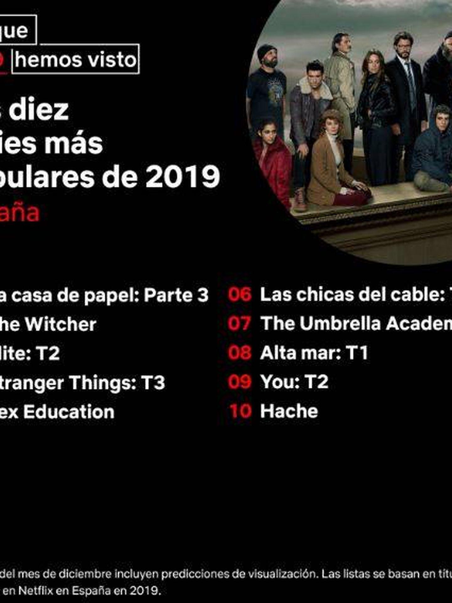 Las series de Netflix más populares del año en España. (Twitter)