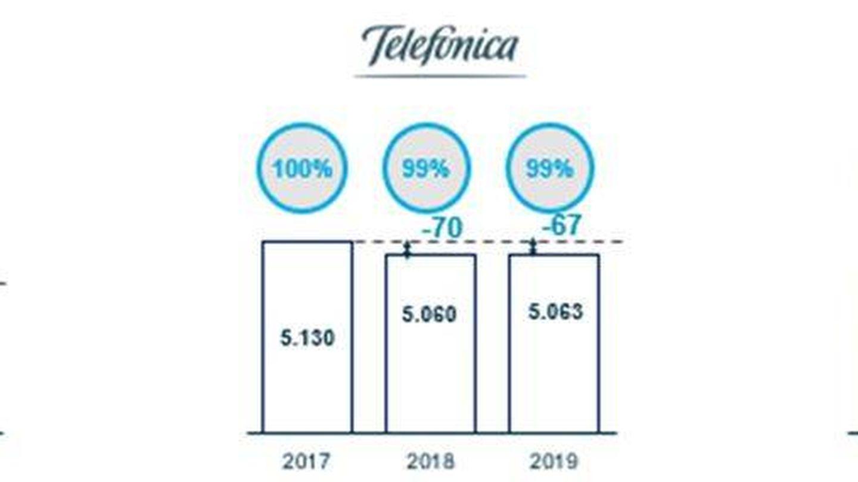 Evolución del ebitda de las tres principales operadoras en España.