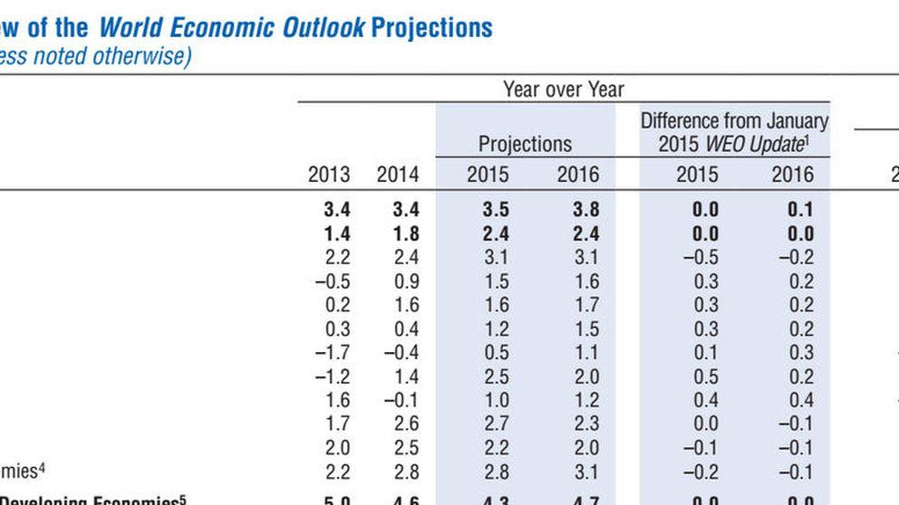 El FMI despeja el panorama para España: crecerá un 2,5% este año y un 2% en 2016