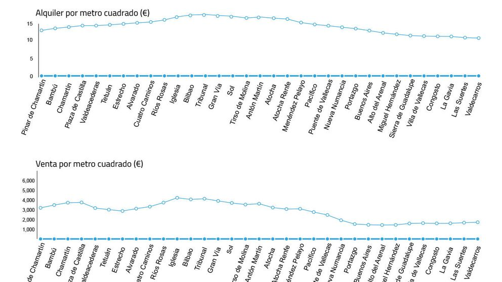 Así varían los precios de venta y alquiler según las líneas de metro de Madrid