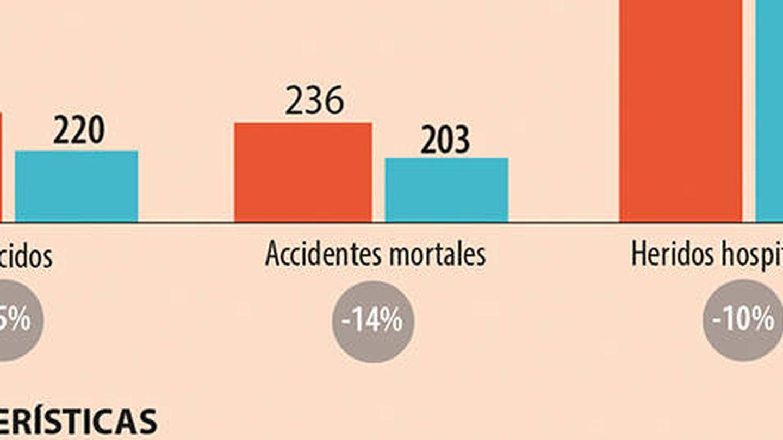 Estadísticas de la campaña de verano de la DGT. (Revista Seguridad Vial, DGT)