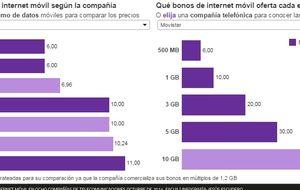 Cuánto cuesta el bono de internet extra con cada operadora
