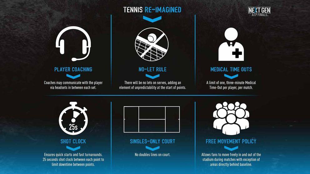 Tenis para 'millennials':  las normas que prueba la ATP para atraer espectadores