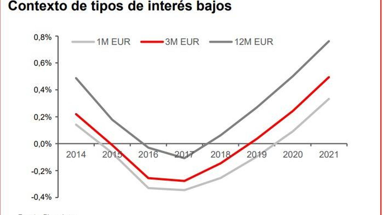 Previsiones del euríbor cuando Santander compró Popular. (Santander)