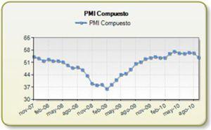 La actividad manufacturera y de servicios en Europa se debilita de nuevo en septiembre
