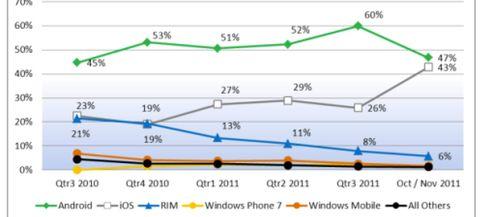 Foto: Apple (iOS) mete presión a Google (Android): su cuota en los smartphones se dispara al 43%