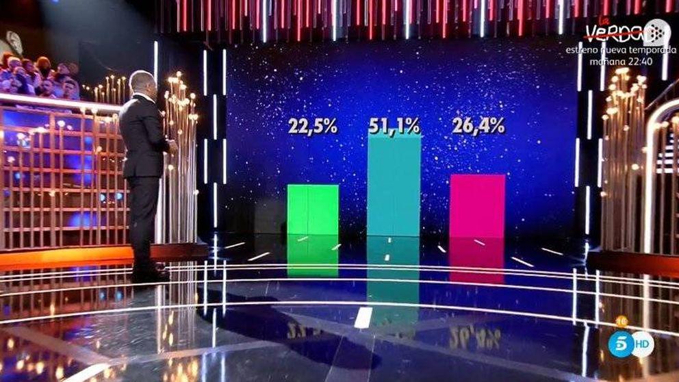 El vuelco en los porcentajes de 'GH VIP 6' que pocos seguidores se creen