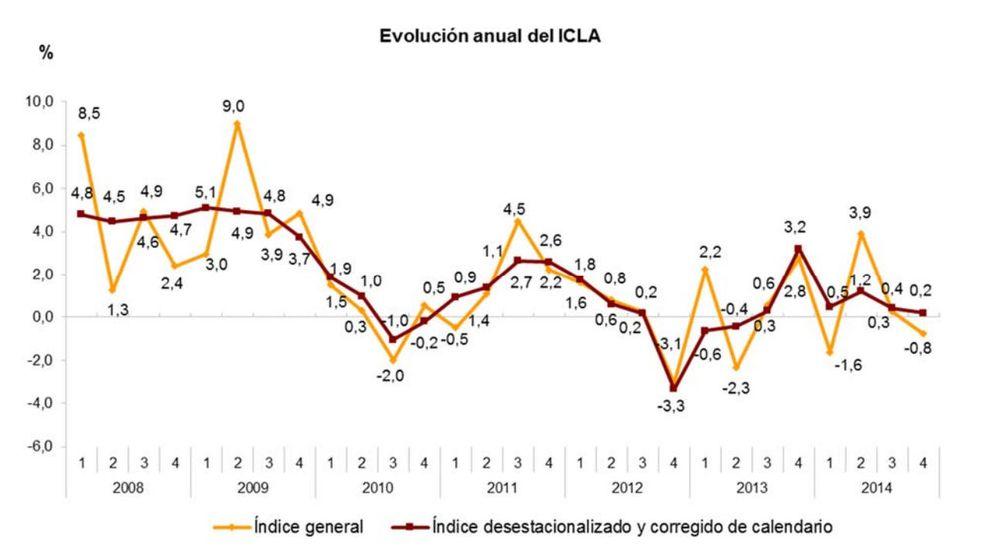 Salarios de los españoles: El coste laboral sube más en las ...