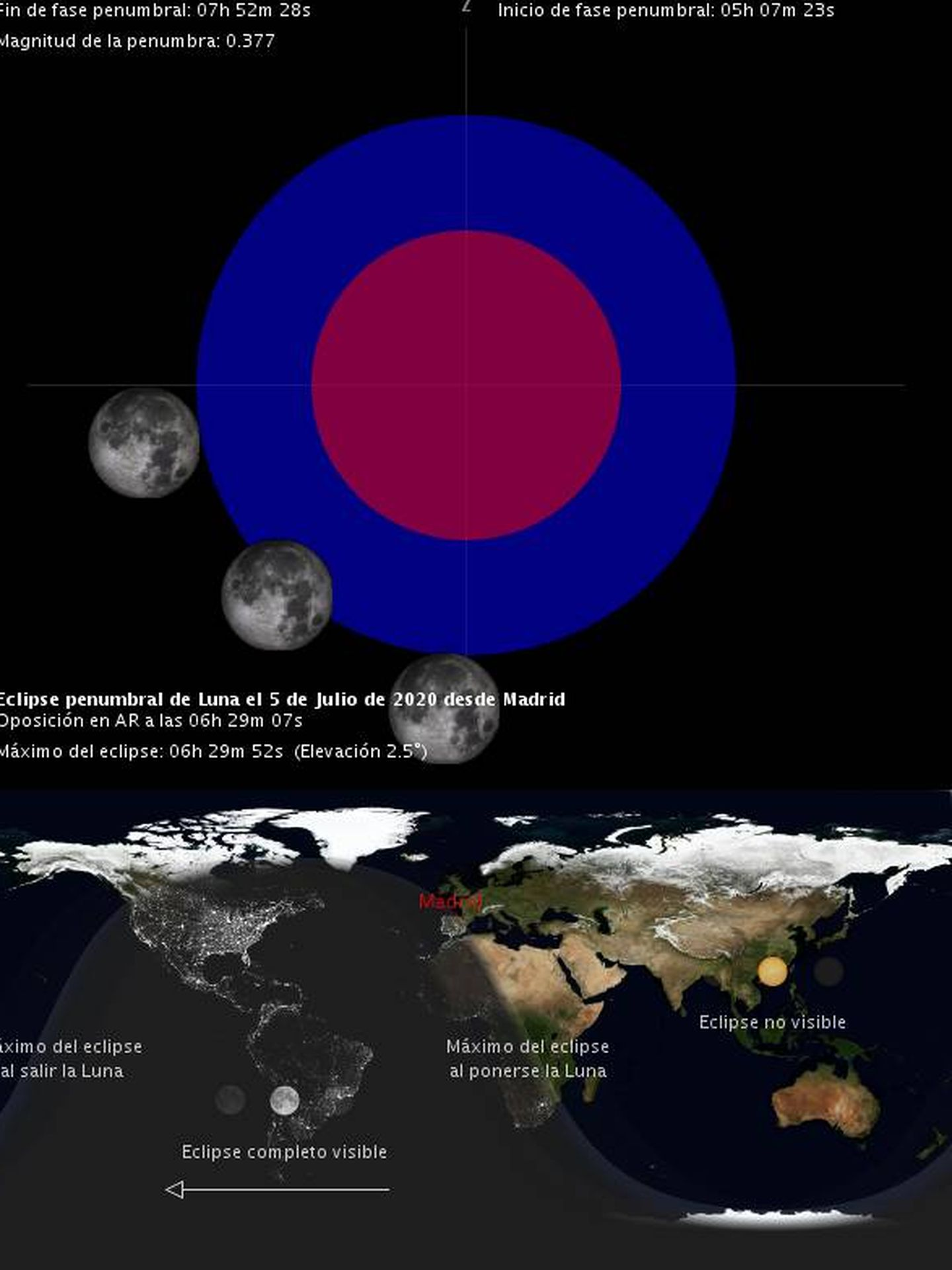 Eclipse penumbral de Luna del 5 de julio. (OAN)