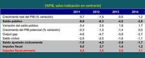Foto: El Banco de España sugiere al Gobierno que incumpla su promesa de bajar los impuestos
