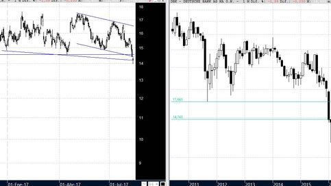 Al límite con el Deutsche Bank
