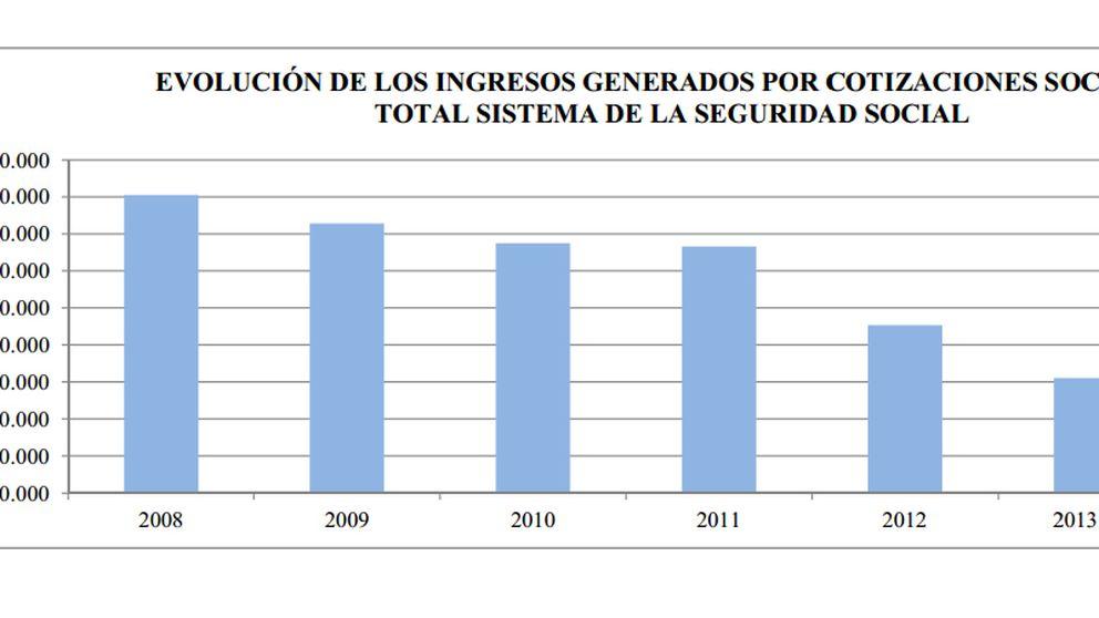 Los trabajadores autónomos sólo cubren el 59% de sus pensiones