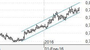 El cruce euro/libra sigue como una moto