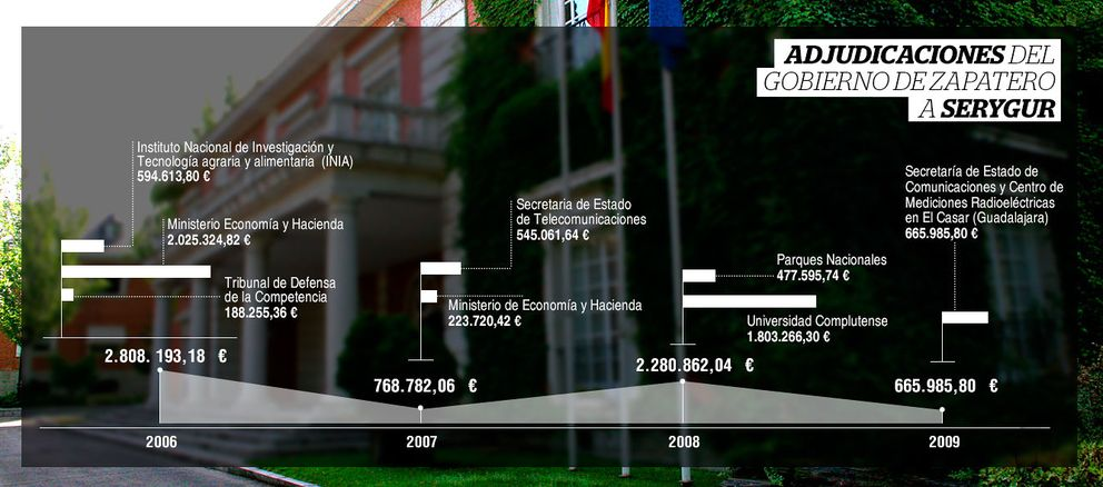 La firma de seguridad de Gürtel cobró 5 millones del Gobierno de Zapatero