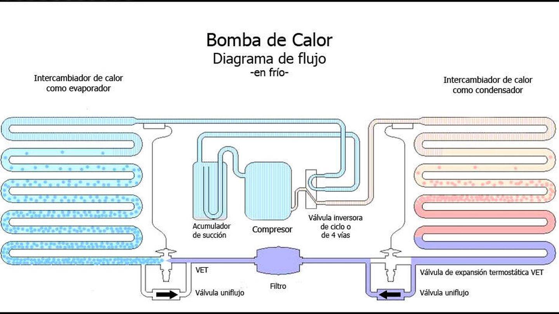 Diagrama del funcionamiento de una bomba de calor.