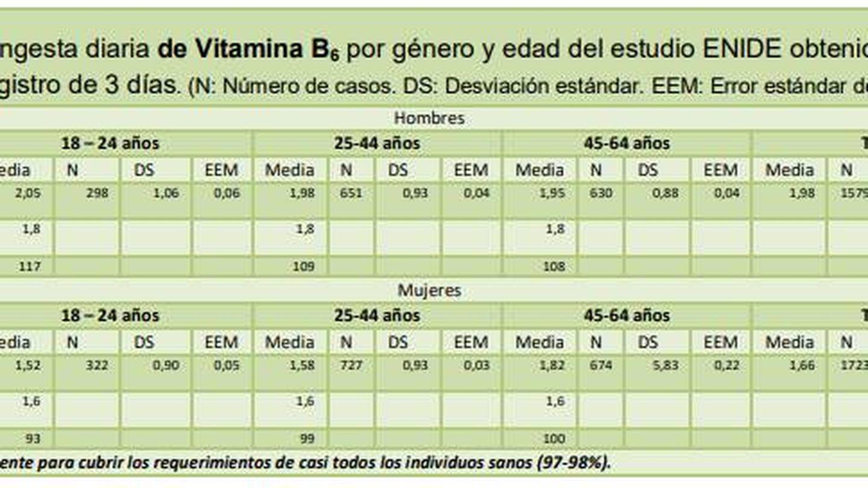 Datos del consumo de vitamina B6. (Fuente: Informe ENIDE)