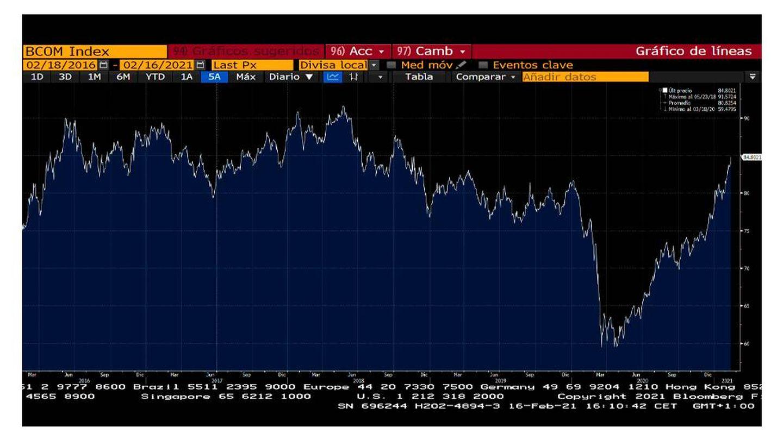 Haga clic aquí para ver el gráfico de Bloomberg.
