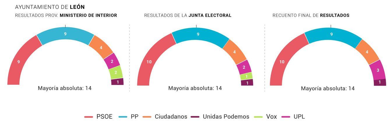 El cambio en el Ayuntamiento de León.