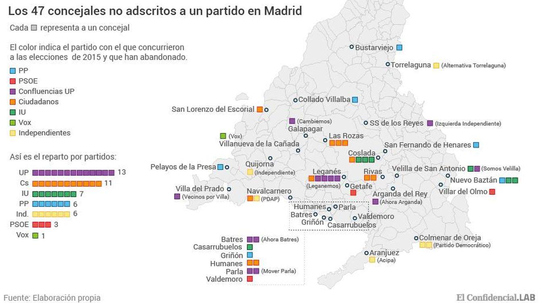 Medio centenar de ediles abandonan su partido en Madrid... pero siguen con el acta