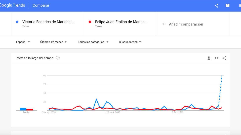 Comparativa de Google Trends entre Victoria y Felipe de Marichalar.