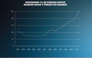 Barrio rico, barrio pobre: diferencias de precios cercanas al 250%