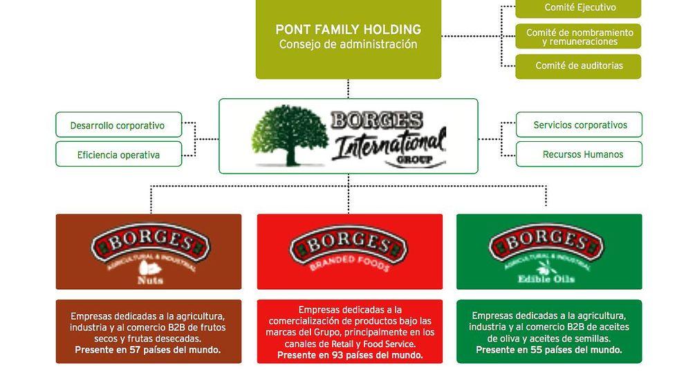 Tensión familiar entre los Pont por la entrada de nuevo capital en Borges