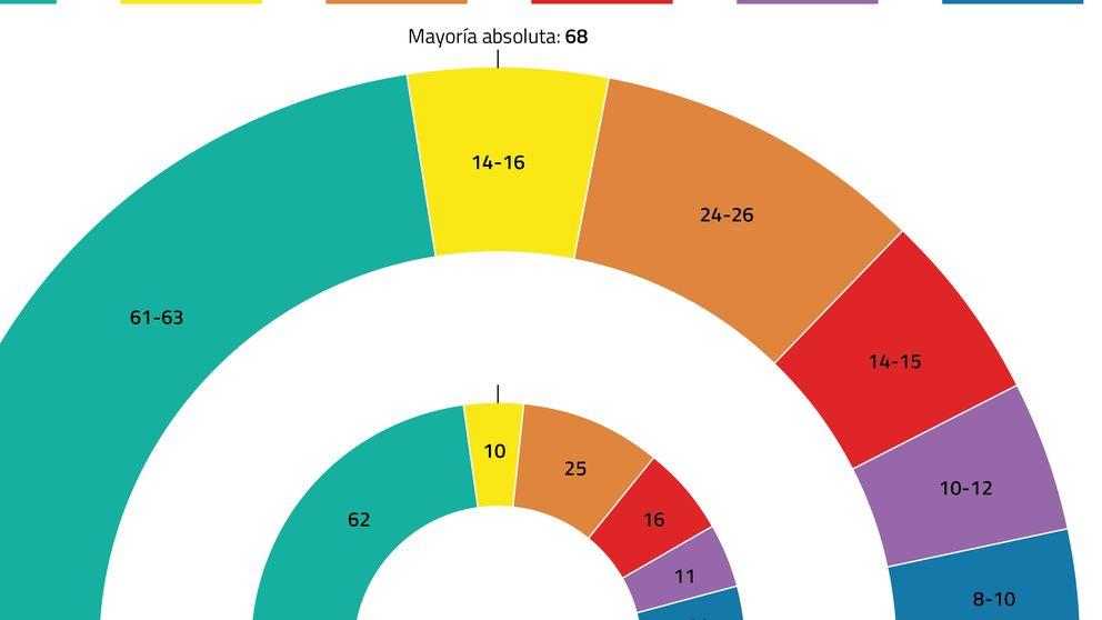El CIS catalán echa un capote a Mas: los secesionistas ganarían también en votos