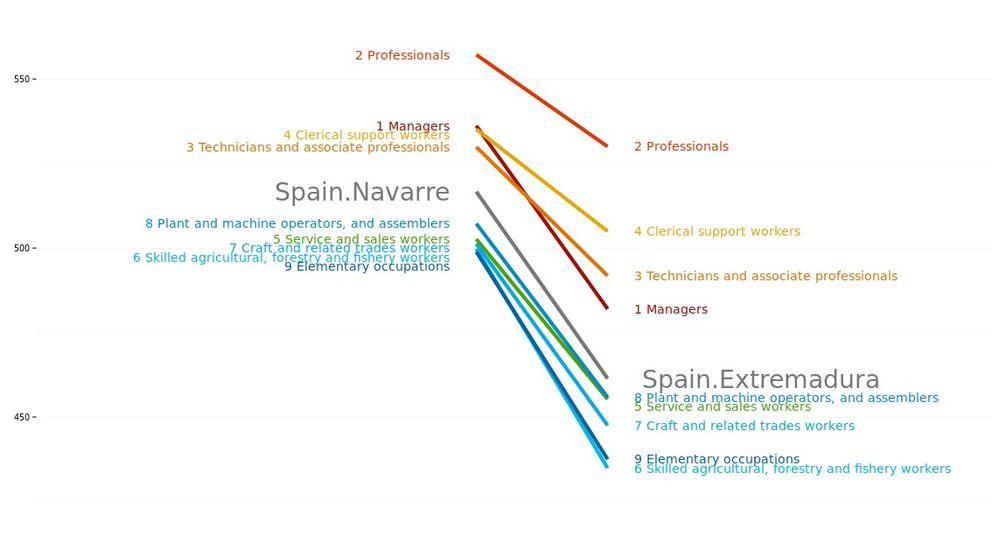 Competencias en matemáticas en Navarra y Extremadura, según ocupaciones de los padres. (OCDE)