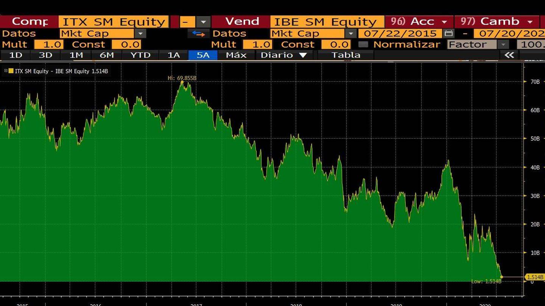 Brecha de capitalización entre Inditex e Iberdrola, sin incluir el importe de los derechos de suscripción de la eléctrica, en millones de euros. (Bloomberg)