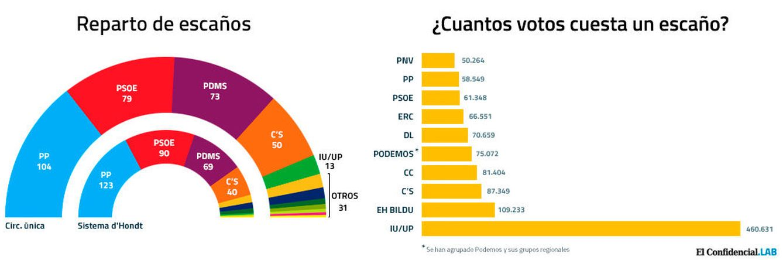 Foto: Reparto de escaños con circunscripción única.